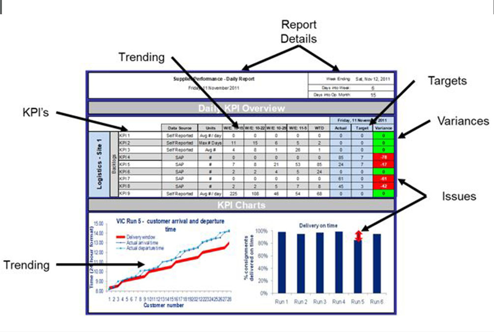 Rise Advisors Metrics and Dashboard - Information - Business Improvement