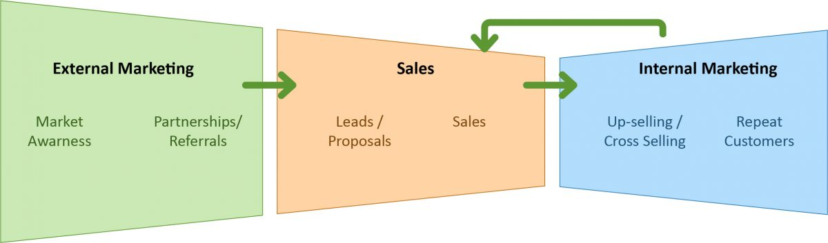 Rise Advisor's Marketing and Sales funnel