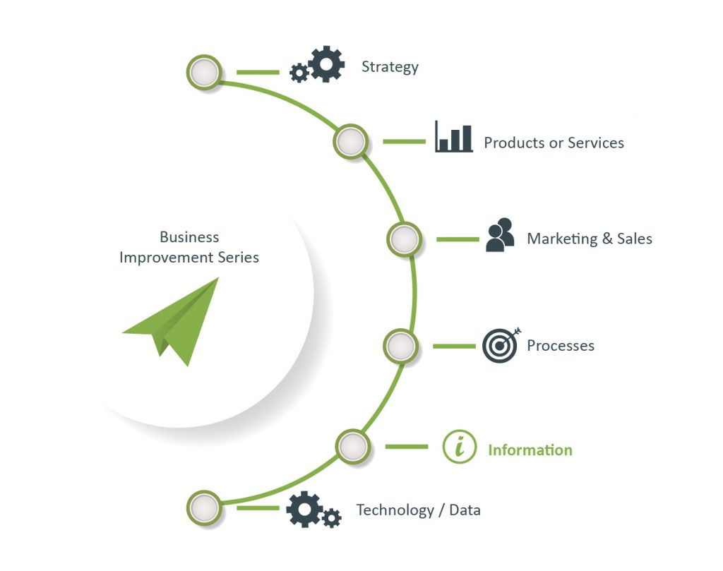 Information Business Improvement
